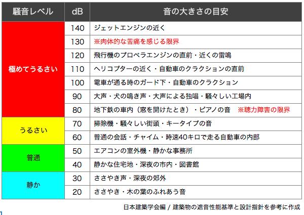 空気清浄機の騒音レベル(dB)の説明